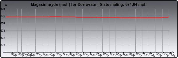 Magasinhøyde for Dorrovatn