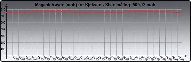 Meter til laveste tilsatte vannstand for kjellvatn